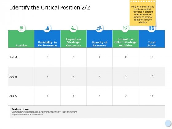 Identify The Critical Position Ppt PowerPoint Presentation Layouts Show