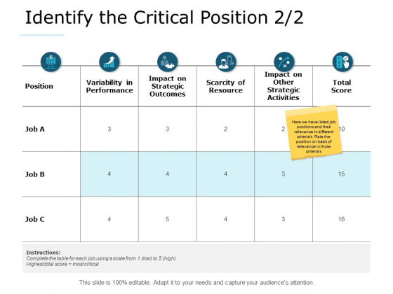 Identify The Critical Position Strategy Ppt PowerPoint Presentation Styles Skills