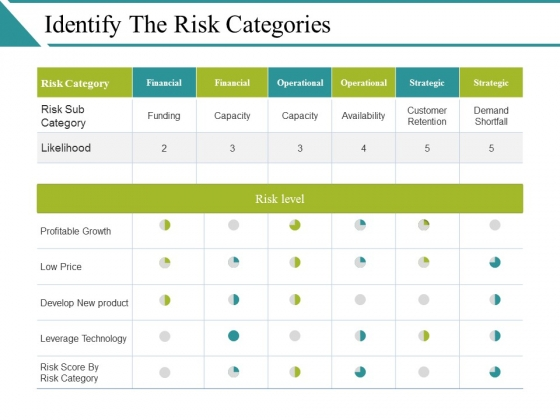 Identify The Risk Categories Ppt PowerPoint Presentation Model Vector