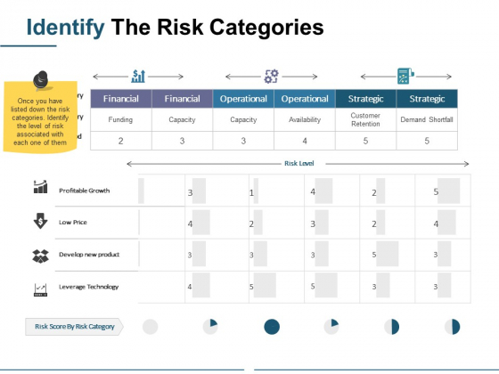 Identify The Risk Categories Ppt PowerPoint Presentation Professional Infographics