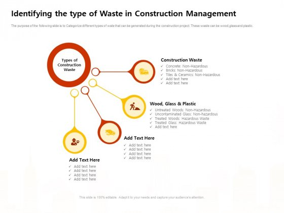 Identifying The Type Of Waste In Construction Management Work Ppt Summary Visuals PDF