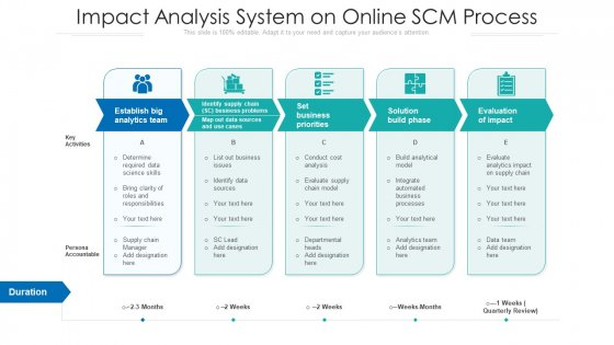 Impact Analysis System On Online SCM Process Ppt PowerPoint Presentation Gallery Show PDF