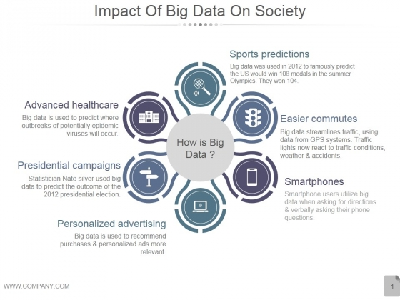 Impact Of Big Data On Society Ppt Powerpoint Presentation Diagrams