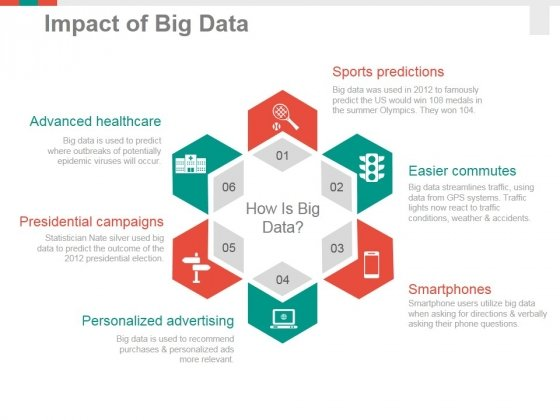 Impact Of Big Data Template  Ppt Powerpoint Presentation Outline