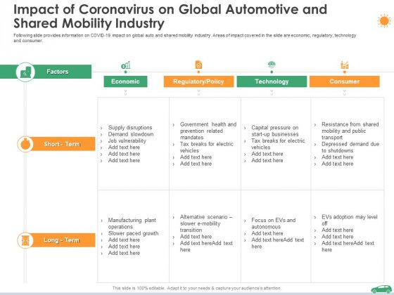 Impact Of Coronavirus On Global Automotive And Shared Mobility Industry Ppt Professional Inspiration PDF