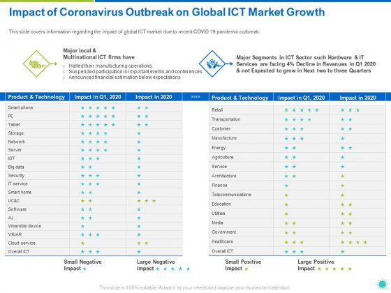 Impact Of Coronavirus Outbreak On Global ICT Market Growth Ppt Infographic Template Slide Download PDF