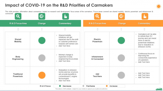 Impact Of Covid 19 On The R And D Priorities Of Carmakers Ppt Styles Ideas PDF