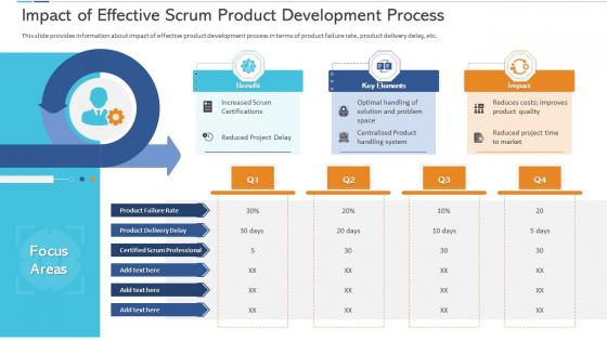 Impact Of Effective Scrum Product Development Process Elements PDF