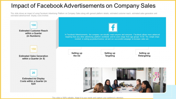Impact Of Facebook Advertisements On Company Sales Background PDF