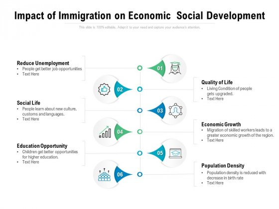 Impact Of Immigration On Economic Social Development Ppt PowerPoint Presentation Summary Template