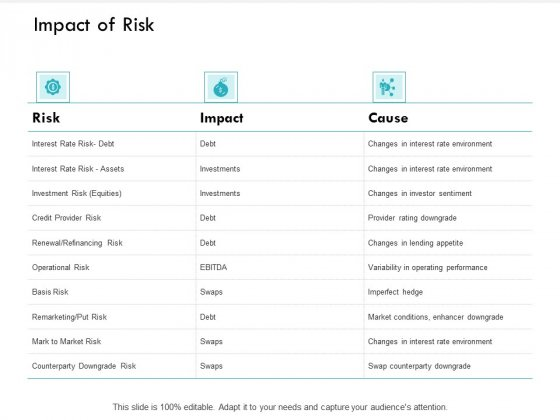 Impact Of Risk Renewal Refinancing Ppt PowerPoint Presentation Professional Outfit