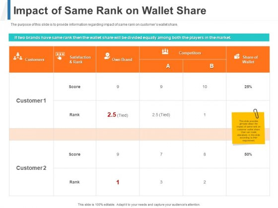Impact Of Same Rank On Wallet Share Ppt Professional Mockup PDF