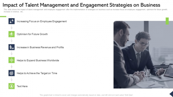 Impact Of Talent Management And Engagement Strategies On Business Ppt Clipart PDF