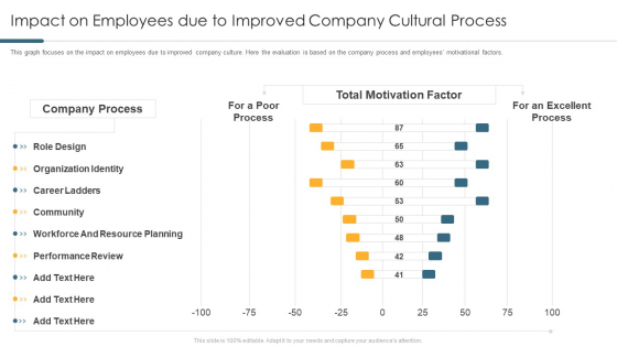 Impact On Employees Due To Improved Company Cultural Process Inspiration PDF