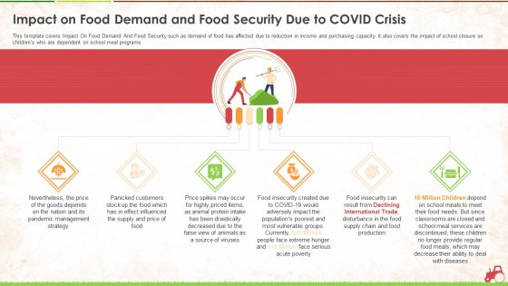Impact On Food Demand And Food Security Due To Covid Crisis Ppt Pictures Layout PDF