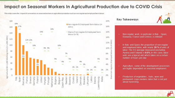 Impact On Seasonal Workers In Agricultural Production Due To Covid Crisis Ppt Summary Influencers PDF