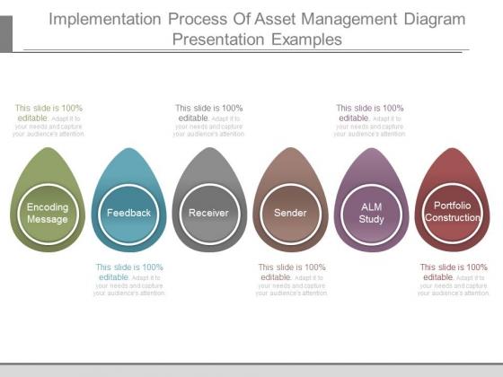 Implementation Process Of Asset Management Diagram Presentation Examples