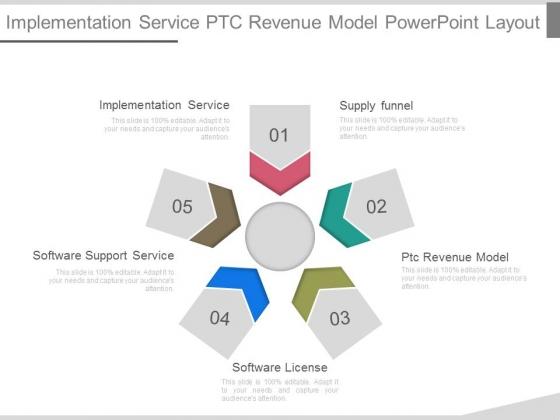 Implementation Service Ptc Revenue Model Powerpoint Layout
