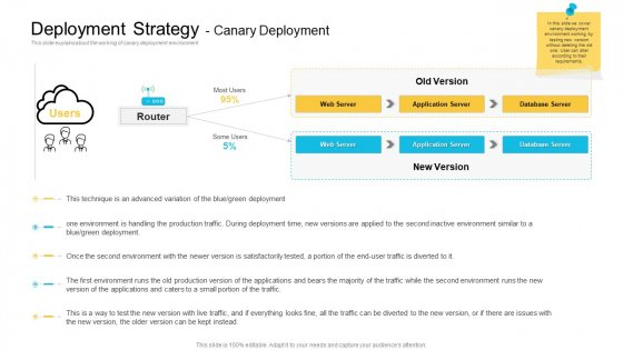 Implementations Deployment Strategy Canary Deployment Inspiration PDF