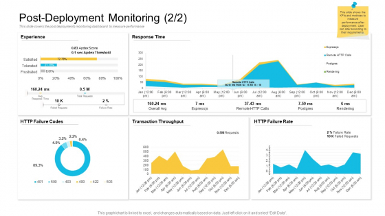 Implementations Post Deployment Monitoring Ppt Infographics Template PDF