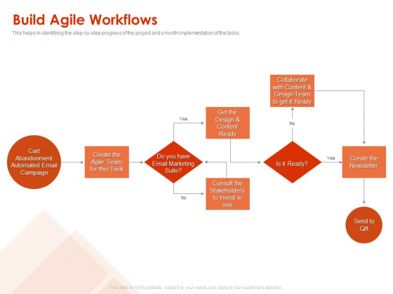 Implementing Agile Marketing In Your Organization Build Agile Workflows Ppt Gallery Summary PDF