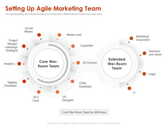 Implementing Agile Marketing In Your Organization Setting Up Agile Marketing Team Ppt Portfolio Ideas PDF