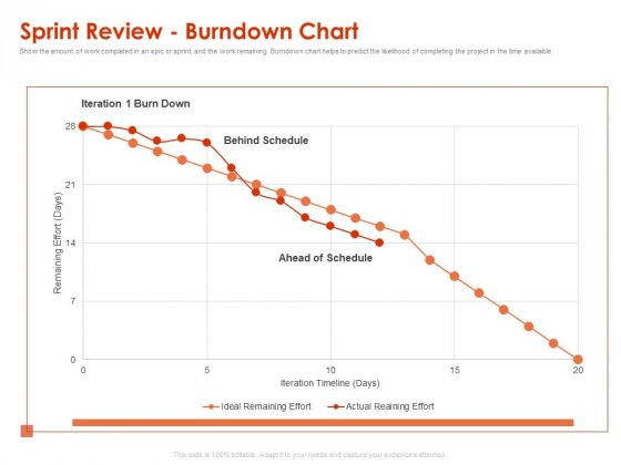 Implementing Agile Marketing In Your Organization Sprint Review Burndown Chart Ppt Infographic Template Files PDF