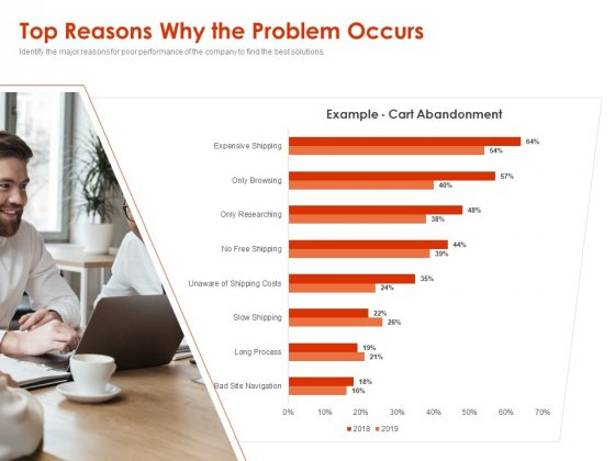 Implementing Agile Marketing In Your Organization Top Reasons Why The Problem Occurs Ppt Outline Graphics Pictures PDF