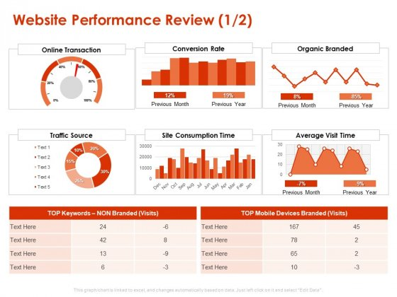 Implementing Agile Marketing In Your Organization Website Performance Review Consumption Ppt Infographics Summary PDF