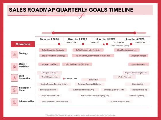 Implementing Compelling Marketing Channel Sales Roadmap Quarterly Goals Timeline Background PDF