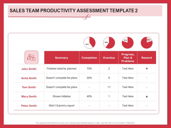 Implementing Compelling Marketing Channel Sales Team Productivity Assessment Template Pictures PDF