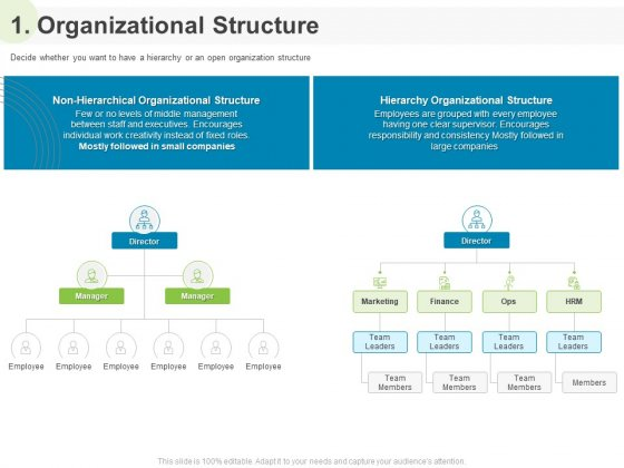 Implementing Human Resources HR Best Practices Strategy 1 Organizational Structure Ppt Ideas Samples PDF
