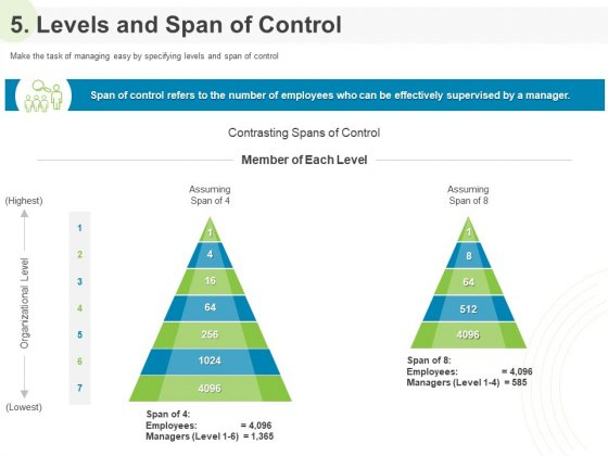 Implementing Human Resources HR Best Practices Strategy 5 Levels And Span Of Control Ppt Professional Gridlines PDF