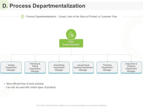 Implementing Human Resources HR Best Practices Strategy D Process Departmentalization Ppt Pictures Display PDF