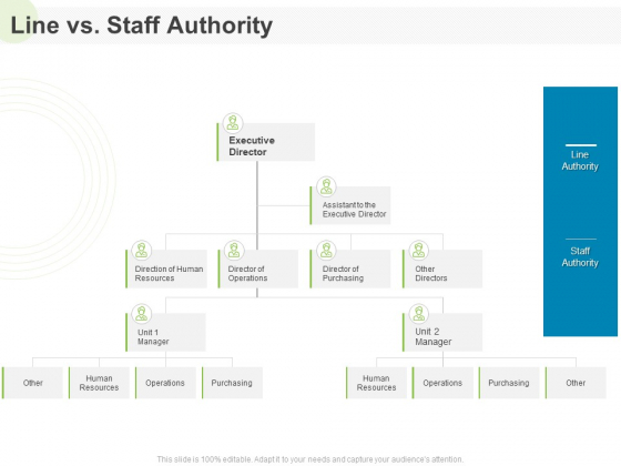 Implementing Human Resources HR Best Practices Strategy Line Vs Staff Authority Ppt Outline Ideas PDF