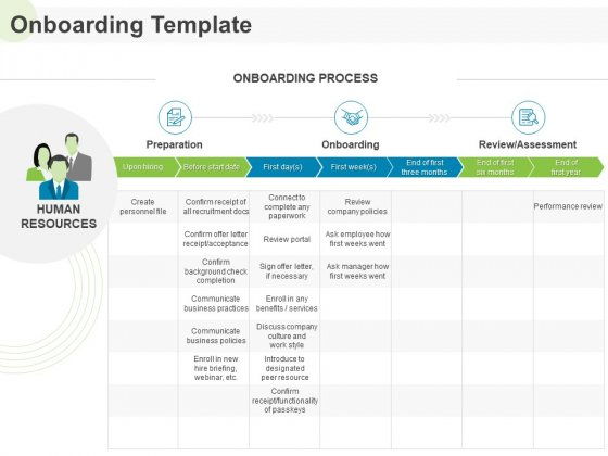 Implementing Human Resources HR Best Practices Strategy Onboarding Review Ppt Summary Show PDF