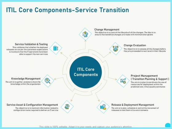 Implementing Service Level Management With ITIL Core Components Service Transition Information PDF