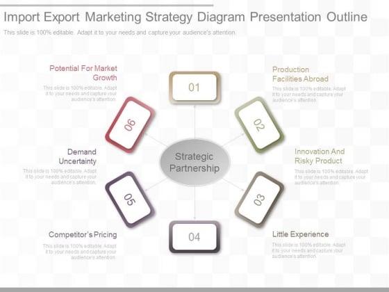Import Export Marketing Strategy Diagram Presentation Outline