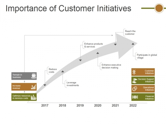 Importance Of Customer Initiatives Ppt PowerPoint Presentation Infographic Template Format Ideas