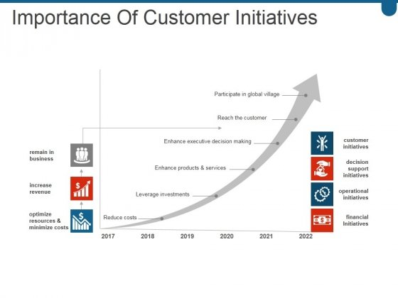 Importance Of Customer Initiatives Ppt PowerPoint Presentation Microsoft