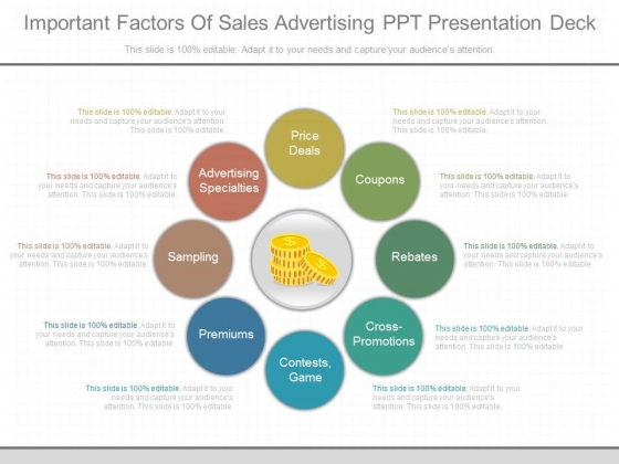 Important Factors Of Sales Advertising Ppt Presentation Deck