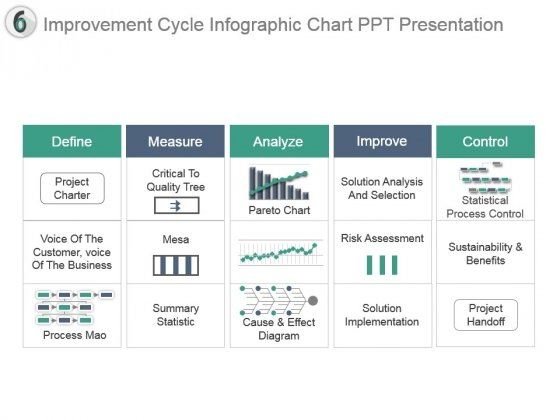 Improvement Cycle Infographic Chart Ppt Presentation