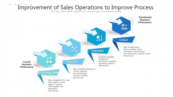 Improvement Of Sales Operations To Improve Process Ppt PowerPoint Presentation File Guidelines PDF