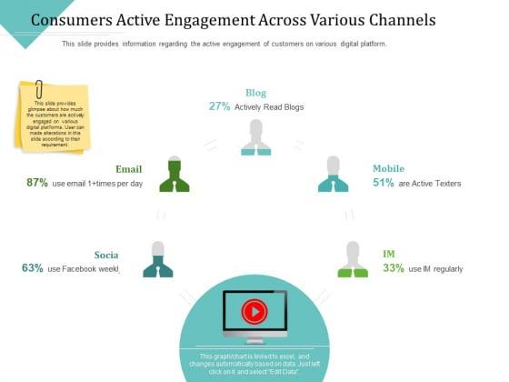 Improving Client Experience Consumers Active Engagement Across Various Channels Ideas PDF
