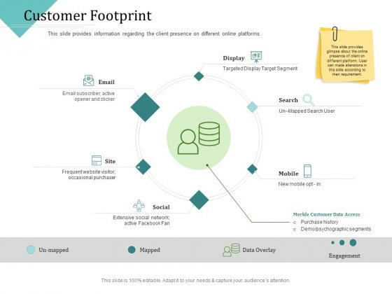 Improving Client Experience Customer Footprint Elements PDF