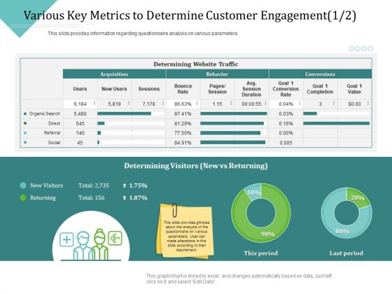 Improving Client Experience Various Key Metrics To Determine Customer Engagement Direct Summary PDF
