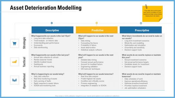 Improving Operational Activities Enterprise Asset Deterioration Modelling Formats PDF