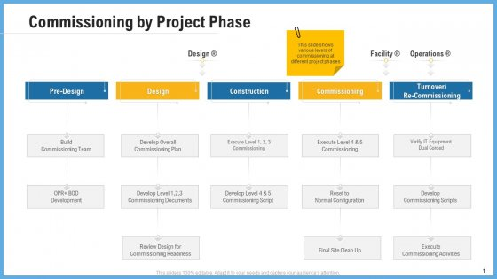 Improving Operational Activities Enterprise Commissioning By Project Phase Ideas PDF