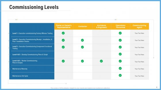 Improving Operational Activities Enterprise Commissioning Levels Slides PDF