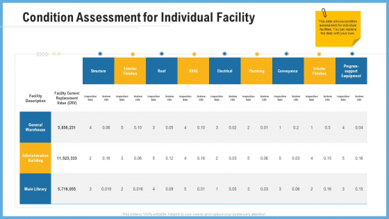 Improving Operational Activities Enterprise Condition Assessment For Individual Facility Inspiration PDF